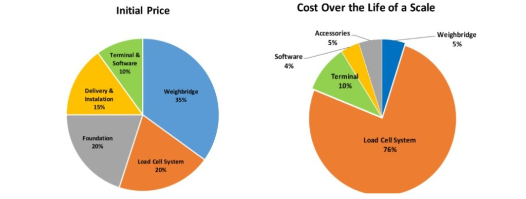 Truck Scale Maintenance Costs